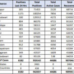 6582 new Covid positive cases registered in AP